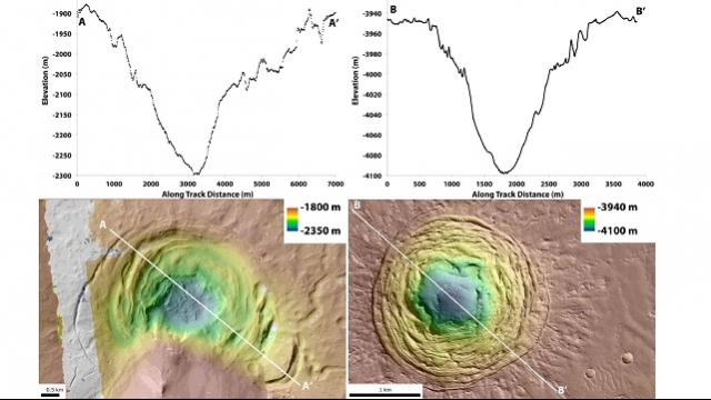 Strange Mars funnel may harbour microbial life, explains study