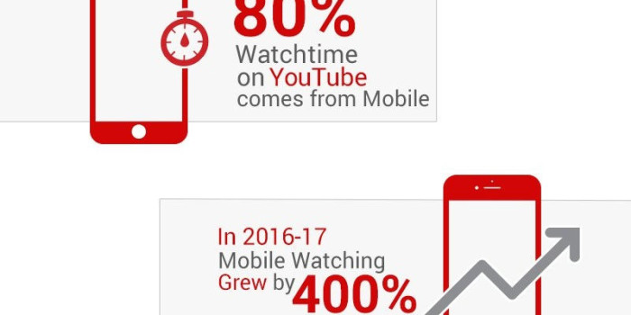 YouTube Says 180 Million Indians Watching Videos on Mobile Phones Alone